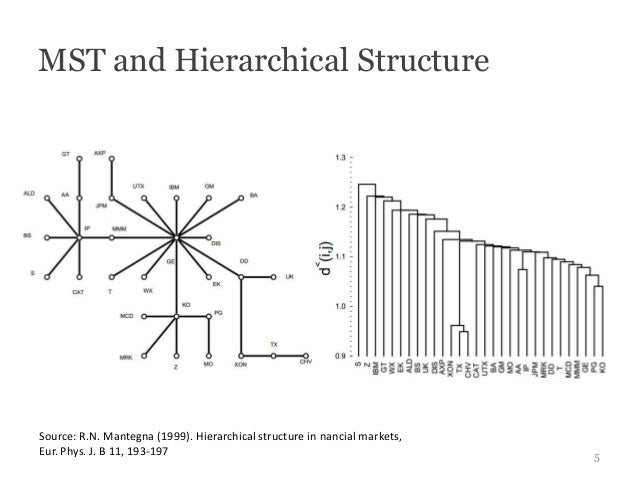 MST and Hierarchical StructureSource: R.N. Mantegna (1999). Hierarchical structure in nancial markets,Eur. Phys. J. B 11, ...