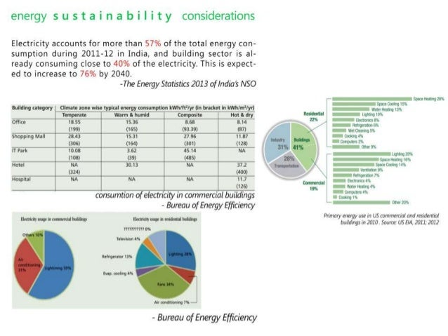 case study sustainibility indian office highrise