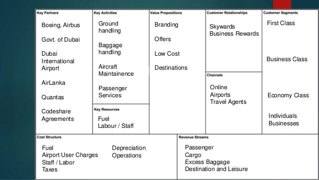 case study template emirate airport A presentation on emirates and a brief  emirates - business model case study  airbus govt of dubai dubai international airport airlanka quantas .