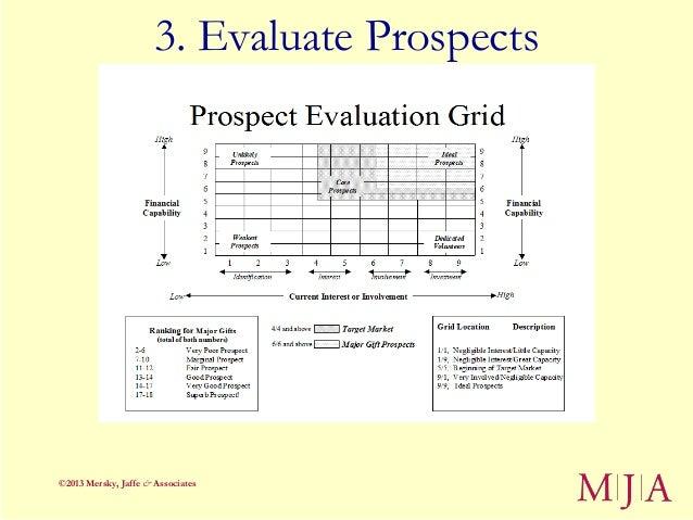 3. Evaluate Prospects©2013 Mersky, Jaffe & Associates
