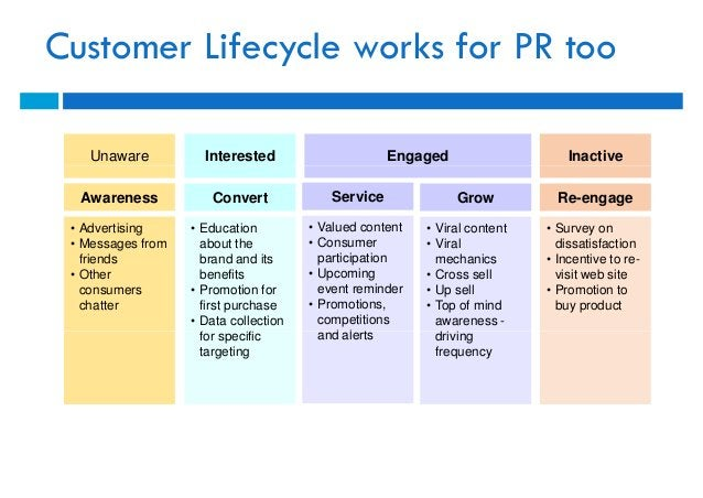 Customer Lifecycle works for PR too    Unaware          Interested                     Engaged                     Inactiv...