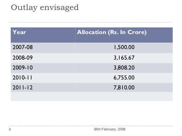 Outlay envisagedYear           Allocation (Rs. In Crore)2007-08                        1,500.002008-09                    ...