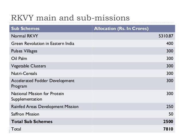 RKVY main and sub-missionsSub Schemes                         Allocation (Rs. In Crores)Normal RKVY                       ...