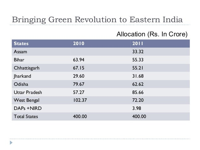 Bringing Green Revolution to Eastern India                         Allocation (Rs. In Crore)States          2010          ...