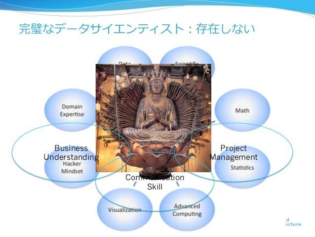 完璧なデータサイエンティスト:存在しない    Business                        Project  Understanding                   Management               ...