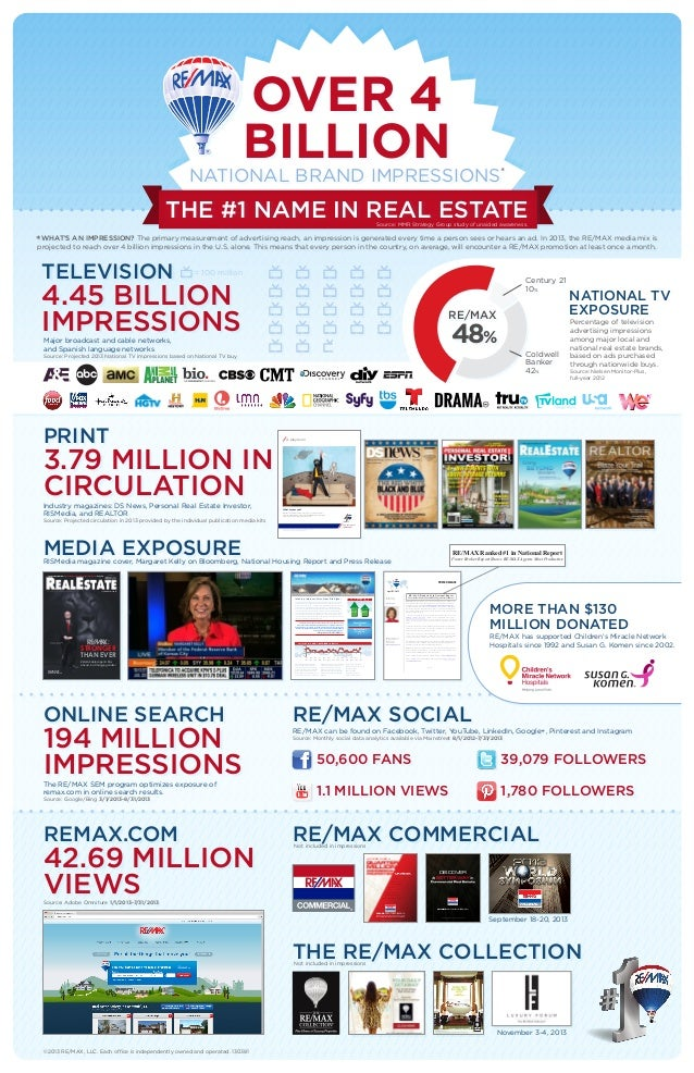 OVER 4 BILLIONNATIONAL BRAND IMPRESSIONS* THE #1 NAME IN REAL ESTATESource: MMR Strategy Group study of unaided awareness....