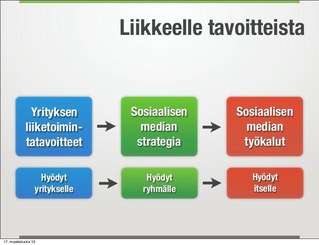 Liikkeelle tavoitteista              Yrityksen         Sosiaalisen   Sosiaalisen            liiketoimin-          median  ...