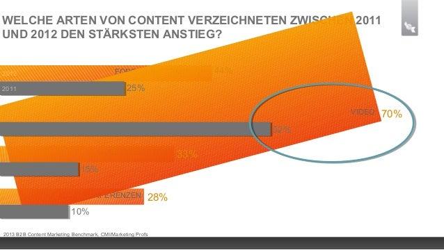 WELCHE ZIELE VERFOLGEN SIE MIT CONTENT MARKETING?MARKENBEKANNTHEIT2013 B2B Content Marketing Benchmark, CMI/Marketing Prof...