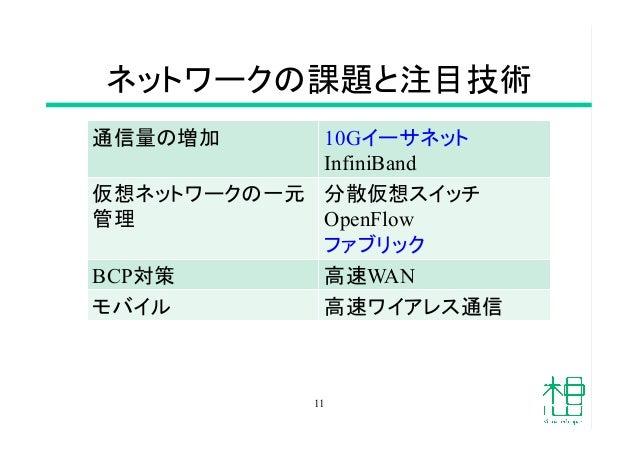ネットワークの課題と注目技術 通信量の増加  10Gイーサネット InfiniBand 仮想ネットワークの一元 管理  分散仮想スイッチ OpenFlow ファブリック BCP対策  高速WAN モバイル  高速ワイアレス通信...