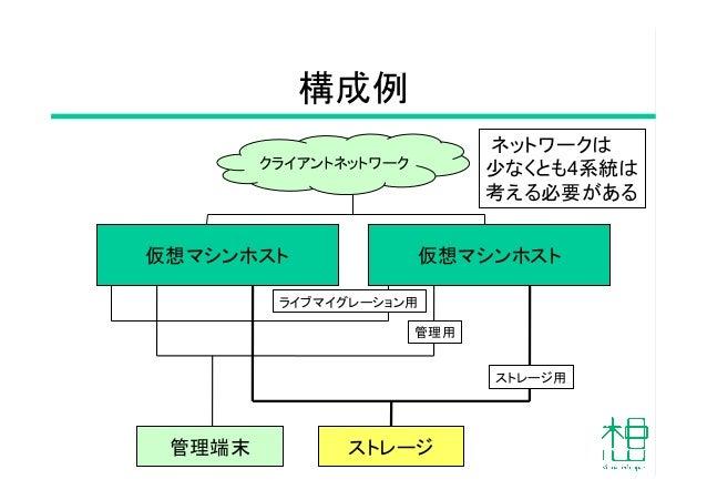 構成例 14 仮想マシンホスト  仮想マシンホスト ストレージ ストレージ用 管理用 ライブマイグレーション用 管理端末 クライアントネットワーク ネットワークは 少なくとも4系統は 考える必要がある