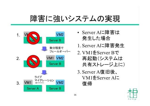 障害に強いシステムの実現 • Server Aに障害は 発生した場合 1.Server Aに障害発生 2.VM1をServer Bで 再起動(システムは 共有ストレージ上に) 3.Server A復旧後、 VM1をServer Aに ...