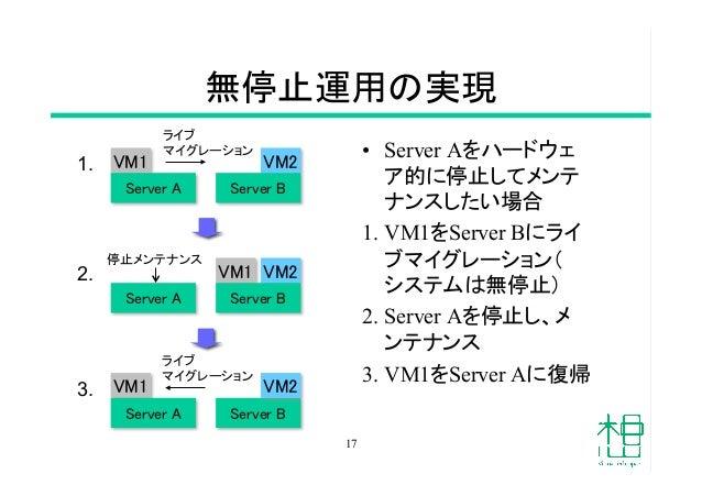 無停止運用の実現 • Server Aをハードウェ ア的に停止してメンテ ナンスしたい場合 1.VM1をServer Bにライ ブマイグレーション( システムは無停止) 2.Server Aを停止し、メ ンテナンス 3.VM1をSer...