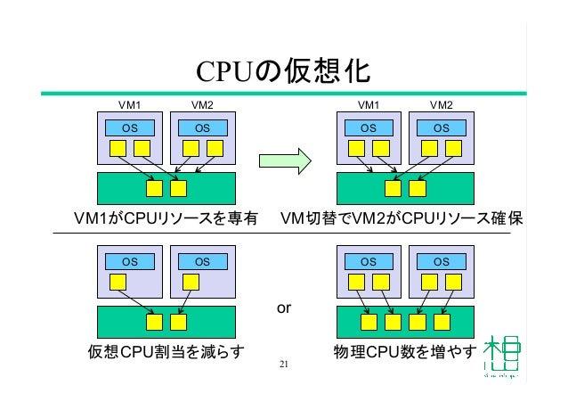 CPUの仮想化 21 OS OS  OS OS OS OS  OS OS 仮想CPU割当を減らす  物理CPU数を増やす VM1がCPUリソースを専有  VM切替でVM2がCPUリソース確保 or VM1  VM2  V...