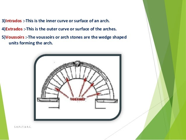 3)Intrados :-This is the inner curve or surface of an arch. 4)Extrados :-This is the outer curve or surface of the arches....