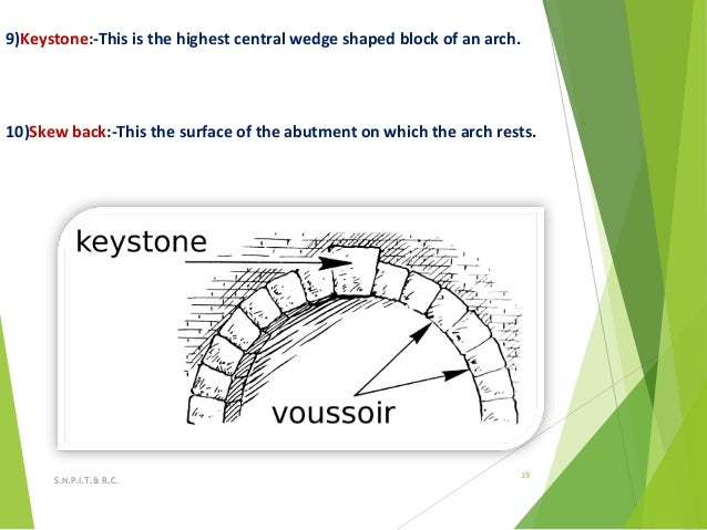 9)Keystone:-This is the highest central wedge shaped block of an arch. 10)Skew back:-This the surface of the abutment on w...