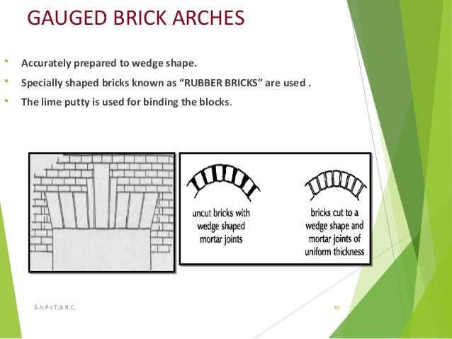 """GAUGED BRICK ARCHES  Accurately prepared to wedge shape.  Specially shaped bricks known as """"RUBBER BRICKS"""" are used .  ..."""