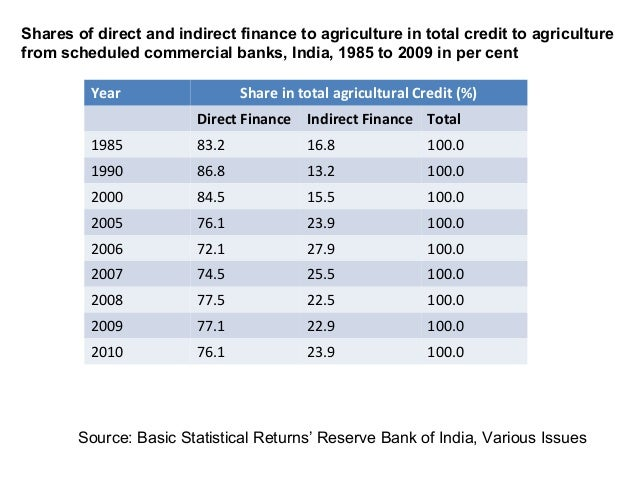 Year Share in total agricultural Credit (%)Direct Finance Indirect Finance Total1985 83.2 16.8 100.01990 86.8 13.2 100.020...