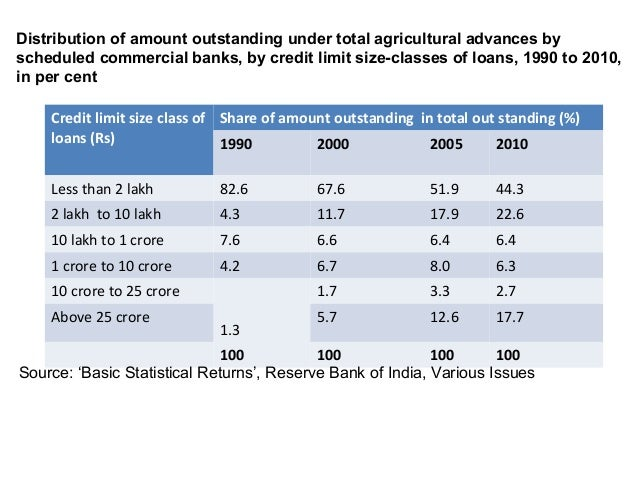Credit limit size class ofloans (Rs)Share of amount outstanding in total out standing (%)1990 2000 2005 2010Less than 2 la...