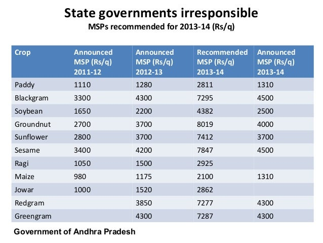 State governments irresponsibleMSPs recommended for 2013-14 (Rs/q)Crop AnnouncedMSP (Rs/q)2011-12AnnouncedMSP (Rs/q)2012-1...