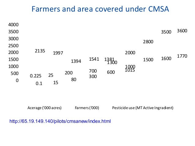 Average Reduction in costs and netadditional income for different cropsCrops Reduction in costdue to NPM (Rs)Reduction in ...
