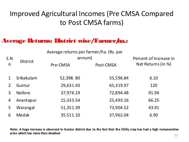 Comparative economics (2012-13)Operations Cotton Wheat Soy GramCost (NPM) Cost (Chemical)Cost(NPM)Cost (Chemical)Cost (NPM...