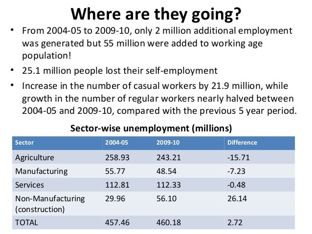 Where are they going?• From 2004-05 to 2009-10, only 2 million additional employmentwas generated but 55 million were adde...