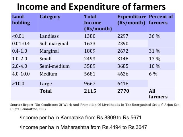 Income and Expenditure of farmersLandholdingCategory TotalIncome(Rs/month)Expenditure(Rs/month)Percent offarmers<0.01 Land...