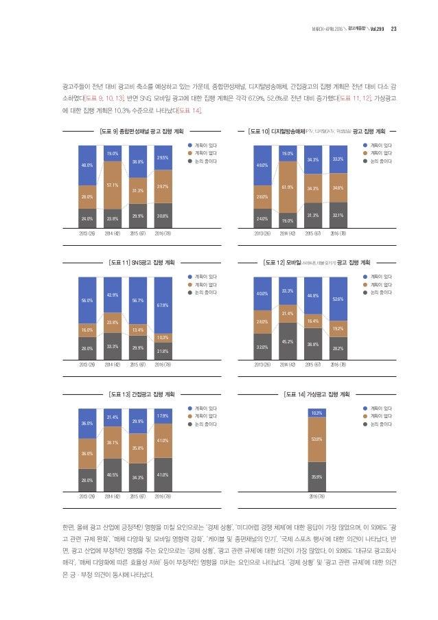 브라질 하계 올림픽이 광고 시장 활성화에 도움이 될 것인가 하는 질문에 '도움이 된다'라고 응답한 비율은 43.6%, '도움이 되지 않는다' 라고 응답한 비율은 56.4%로 과반수 이상이 부정적인 의견을 나타냈다[도표 ...