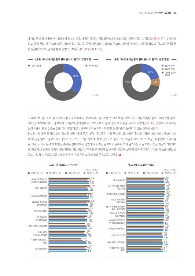 한국광고총연합회는 지난 2월 22일부터 3월 16일까지 '광고회사 현황조사'를 실시했다. 국내 주요 광고회사들의 취급액과 인원 현황 등을 파악하기 위해 매년 실시하고 있는 '광고회사 현 황조사'는 국내 광고회사를 대상으...
