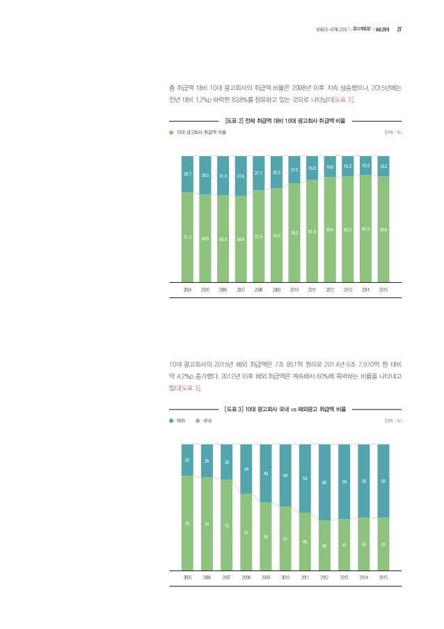 2015년 10위권 내 광고회사 종사자의 1인당 취급액은 32억 원으로 전년 대비 증가했다 [도표 4]. [도표 4] 10대 광고회사 종사자의 1인당 취급액 (단위 : 억 원) 2004 2005 2006 2007 200...