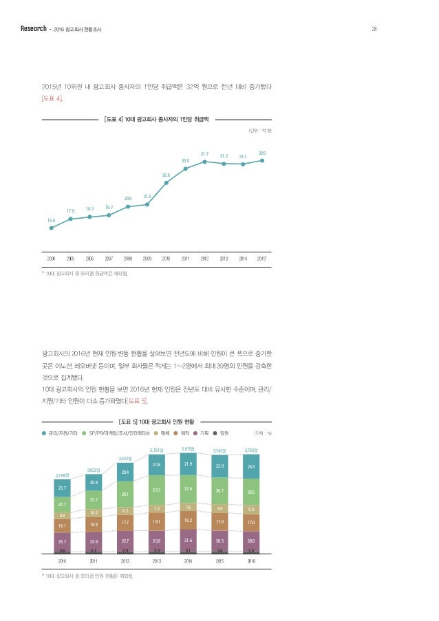 10대 광고회사의 매체별 취급액 점유율 변화 추이를 살펴보면 전파매체(TV, 라디오) 광고 취 급 비중이 2014년보다 6.8%p 줄어든 30.9%로 나타났다. 인쇄매체(신문, 잡지)는 전년 대비 소폭 감소한 6.3%로...