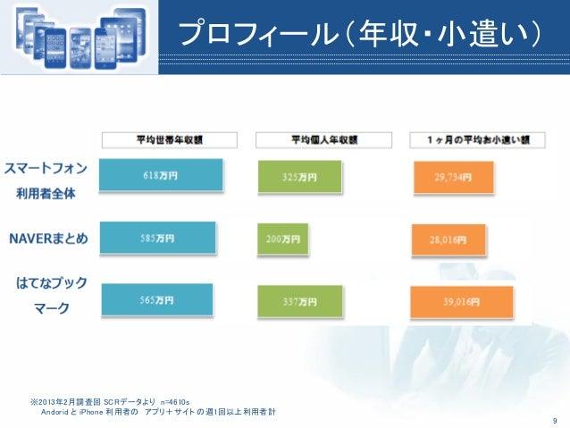 プロフィール(年収・小遣い)※2013年2月調査回 SCRデータより n=4610sAndorid と iPhone 利用者の アプリ+サイト の週1回以上利用者計9
