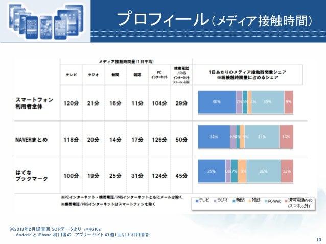 プロフィール(メディア接触時間)※2013年2月調査回 SCRデータより n=4610sAndorid と iPhone 利用者の アプリ+サイト の週1回以上利用者計10