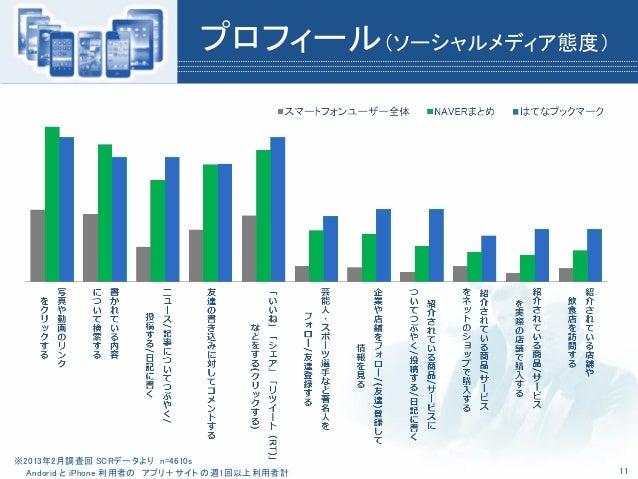 プロフィール(ソーシャルメディア態度)※2013年2月調査回 SCRデータより n=4610sAndorid と iPhone 利用者の アプリ+サイト の週1回以上利用者計 11