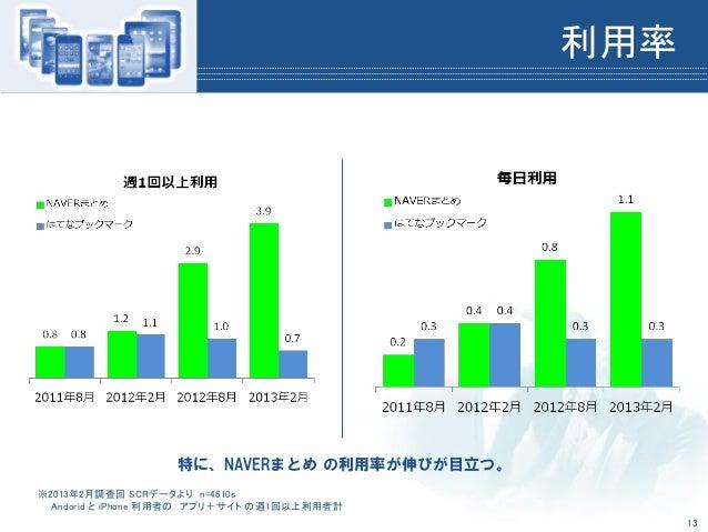 利用率※2013年2月調査回 SCRデータより n=4610sAndorid と iPhone 利用者の アプリ+サイト の週1回以上利用者計特に、NAVERまとめ の利用率が伸びが目立つ。13