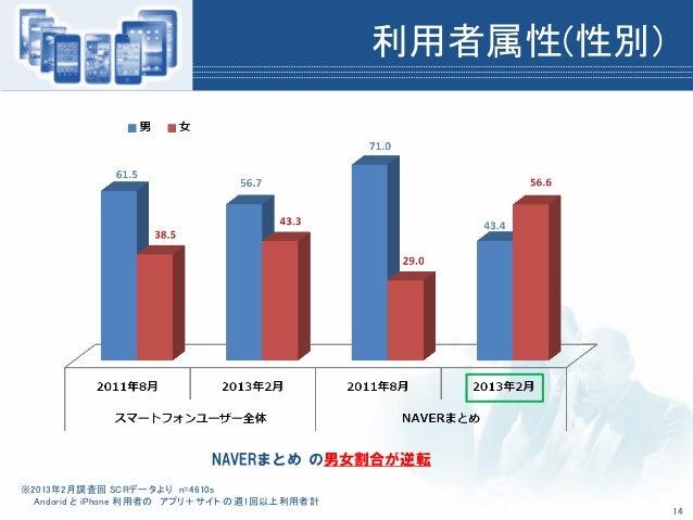 利用者属性(性別)※2013年2月調査回 SCRデータより n=4610sAndorid と iPhone 利用者の アプリ+サイト の週1回以上利用者計NAVERまとめ の男女割合が逆転14