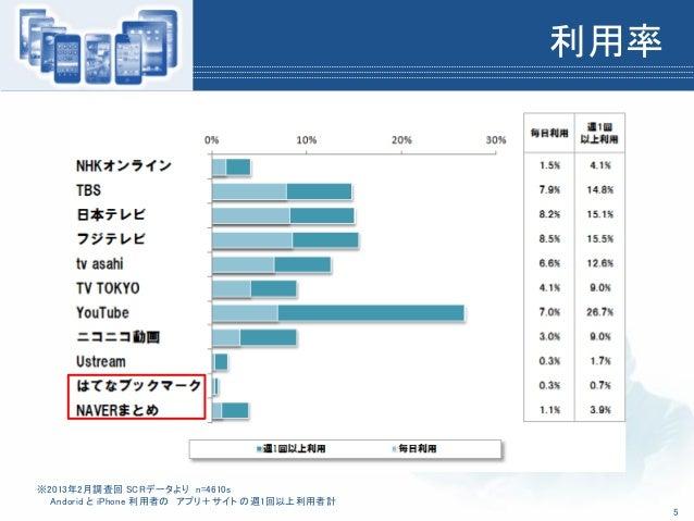 利用率※2013年2月調査回 SCRデータより n=4610sAndorid と iPhone 利用者の アプリ+サイト の週1回以上利用者計5