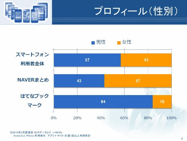 プロフィール(性別)※2013年2月調査回 SCRデータより n=4610sAndorid と iPhone 利用者の アプリ+サイト の週1回以上利用者計6