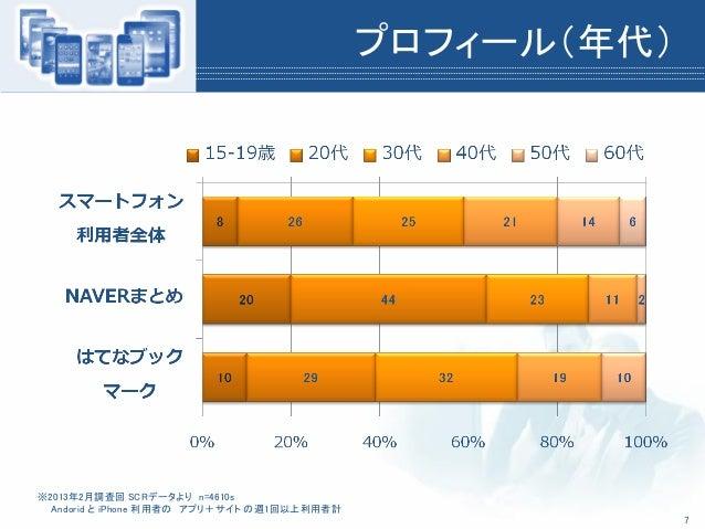 プロフィール(年代)※2013年2月調査回 SCRデータより n=4610sAndorid と iPhone 利用者の アプリ+サイト の週1回以上利用者計7