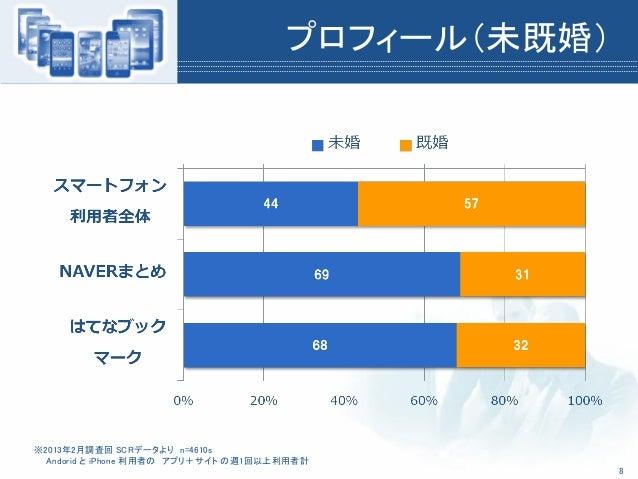 プロフィール(未既婚)※2013年2月調査回 SCRデータより n=4610sAndorid と iPhone 利用者の アプリ+サイト の週1回以上利用者計8