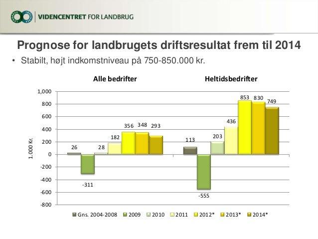 Landbrugets økonomiske resultater 2012-2014. Juni 2013. Slide 2