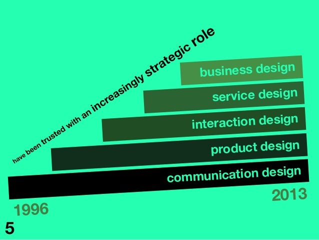 communication design product design interaction design service design 1996 2013 business design 5