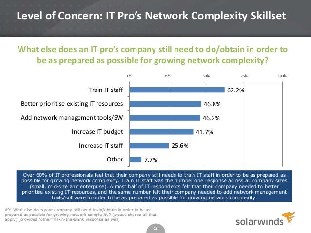 12 A9: What else does your company still need to do/obtain in order to be as prepared as possible for growing network comp...
