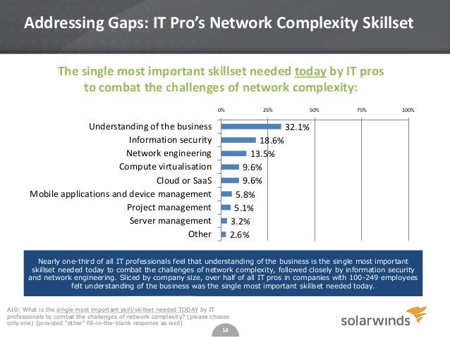 14 A10: What is the single most important skill/skillset needed TODAY by IT professionals to combat the challenges of netw...
