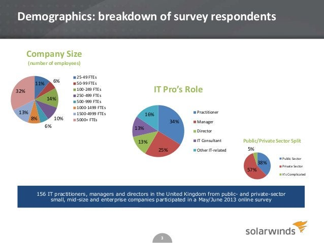 3 Demographics: breakdown of survey respondents 156 IT practitioners, managers and directors in the United Kingdom from pu...