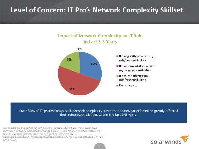 """9 A3: Based on the definition of """"network complexity"""" above, how much has increased network complexity changed your IT rol..."""