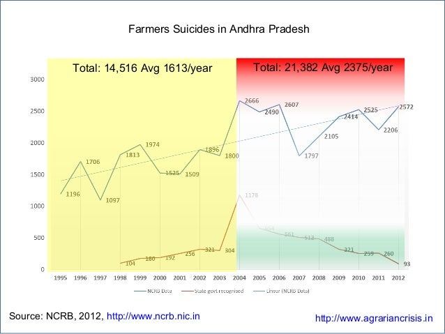 Farmers Suicides in Andhra Pradesh Source: NCRB, 2012, http://www.ncrb.nic.in http://www.agrariancrisis.in Total: 14,516 A...