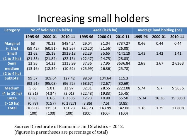 Increasing small holders Category No of holdings (in lakhs) Area (lakh ha) Average land holding (ha) 1995-96 2000-01 2010-...