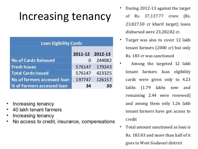 Increasing tenancy Loan Elgibility Cards 2011-12 2012-13 No.of Cards Reissued 0 244082 Fresh Issues 576147 179243 Total Ca...