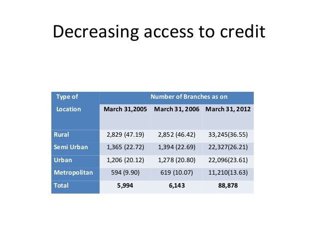 Decreasing access to credit Type of Location Number of Branches as on March 31,2005 March 31, 2006 March 31, 2012 Rural 2,...